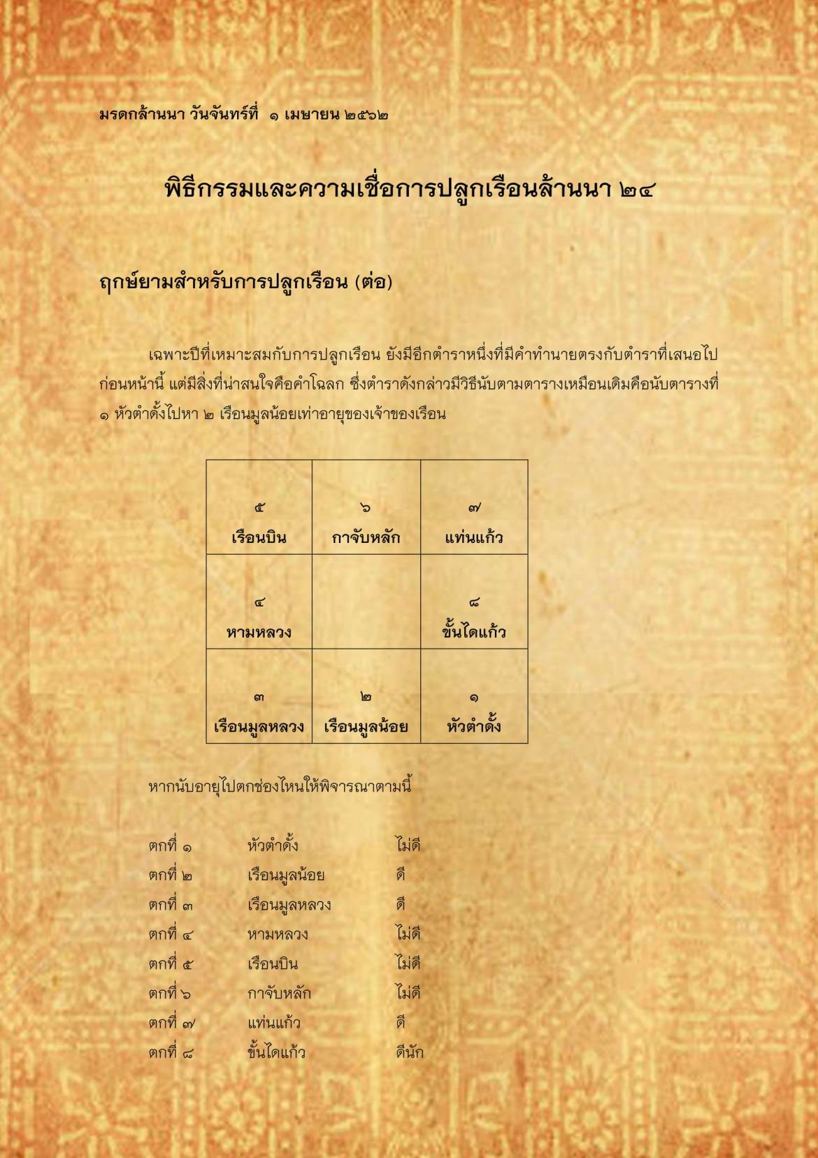 พิธีกรรมเเละความเชื่อการปลูกเรือนล้านนา(24) - 1 เมษายน 2562